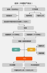 起诉离婚流程图